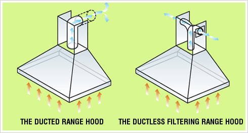 Charcoal Filter Or Recirculated Range Hoods Do Not Require External Vents.